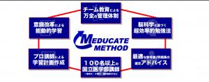 methodhexagon
